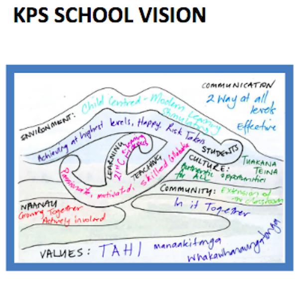 Our Values & Vision, Kawerau Putauaki School